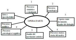 Schema di Lettura Visiva di un'Opera d' Arte
